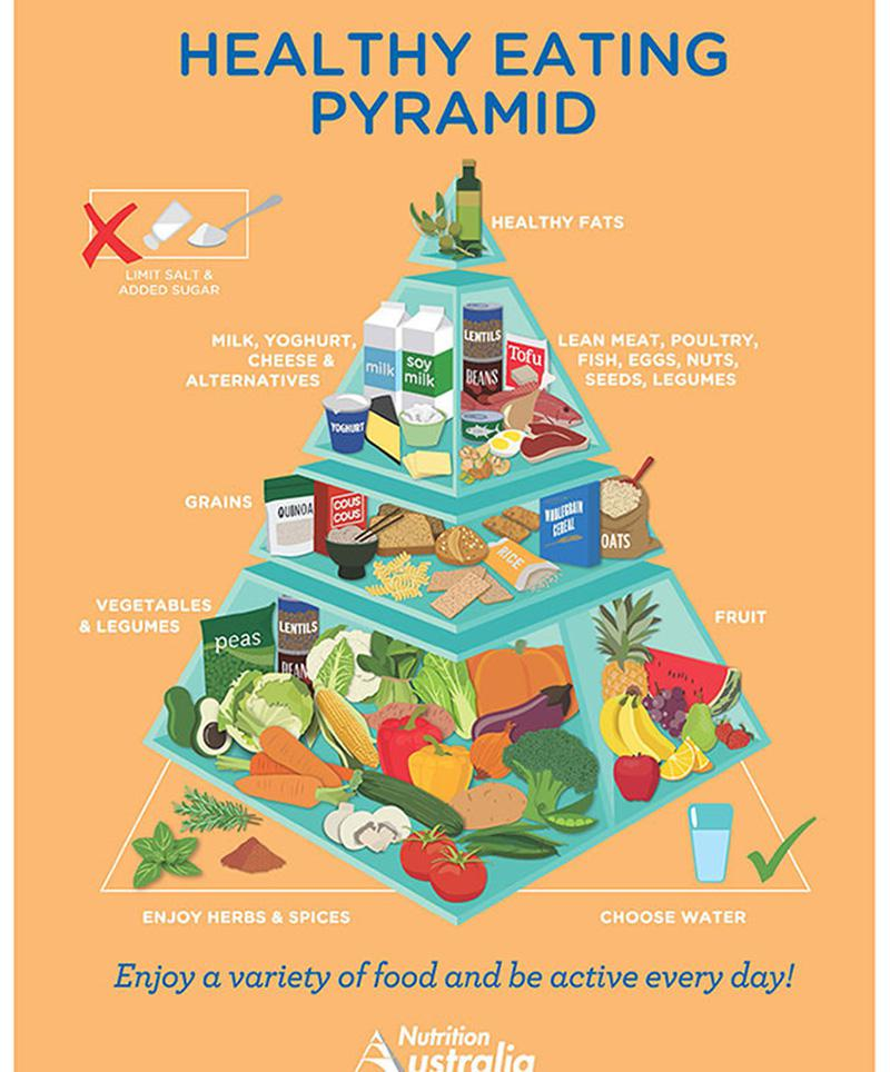 new food pyramid nutrition australia | jessica cox